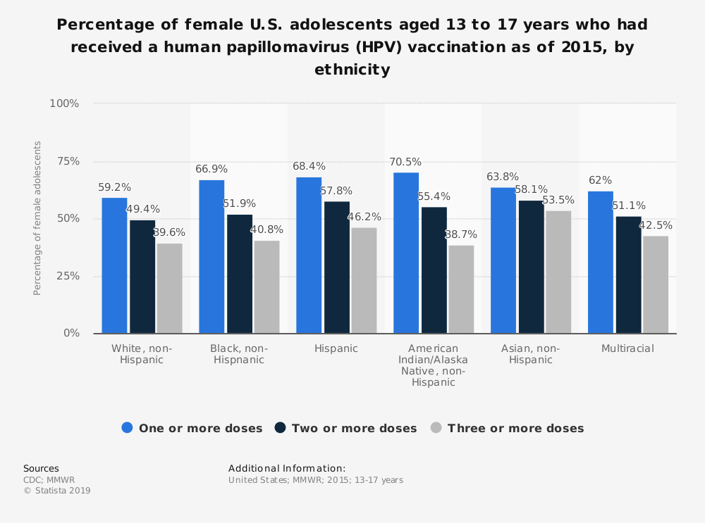Statistic: Percentage of female U.S. adolescents aged 13 to 17 years who had received a human papillomavirus (HPV) vaccination as of 2015, by ethnicity | Statista