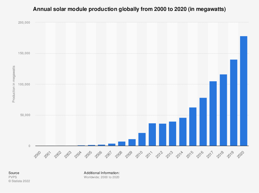 Statistic: Annual solar module production globally from 2000 to 2019 (in megawatts) | Statista