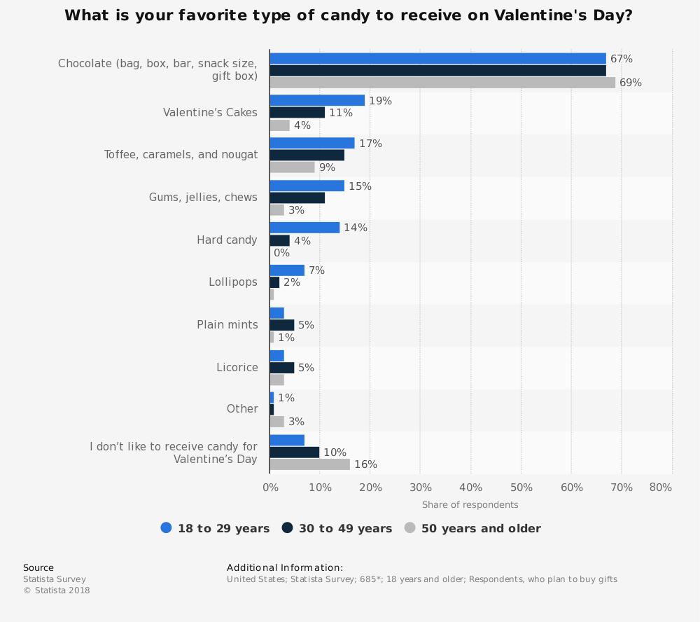 Statistic: What is your favorite type of candy to receive on Valentine's Day? | Statista