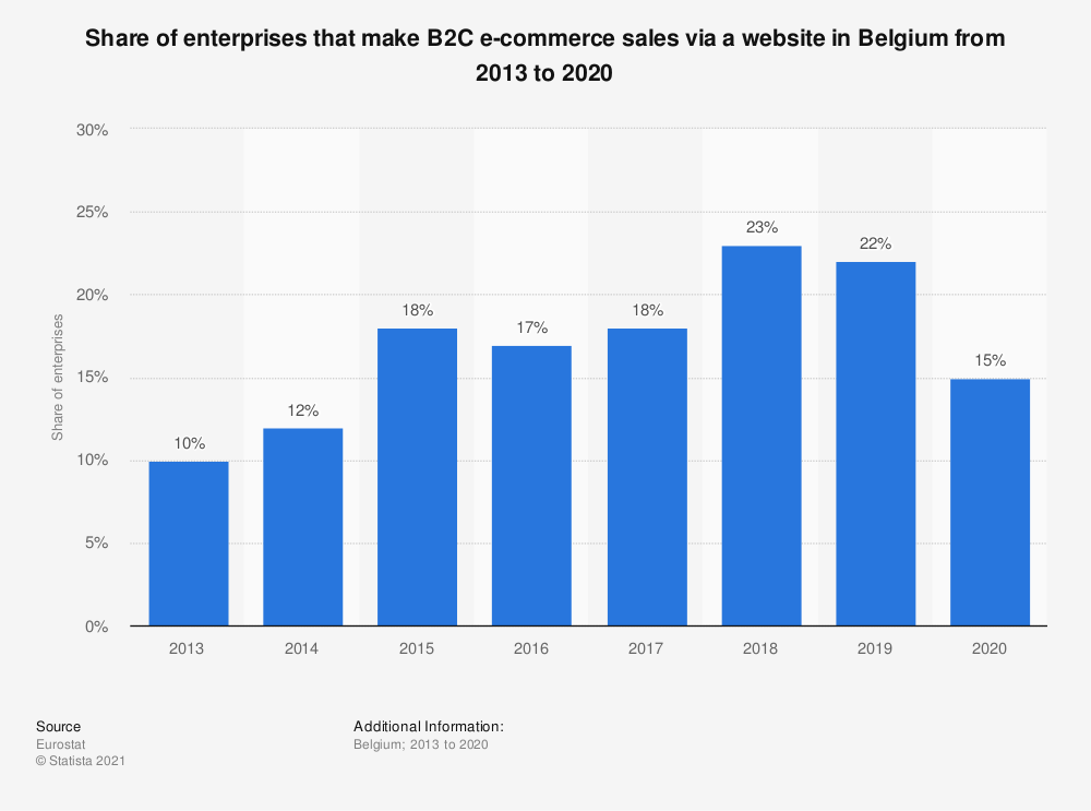 Statistic: Share of enterprises that make B2C e-commerce sales via a website in Belgium from 2013 to 2018 | Statista