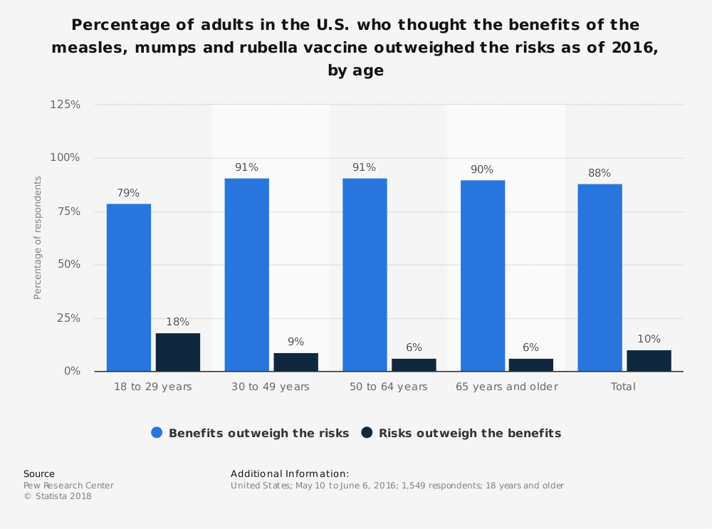 Statistic: Percentage of adults in the U.S. who thought the benefits of the measles, mumps and rubella vaccine outweighed the risks as of 2016, by age | Statista
