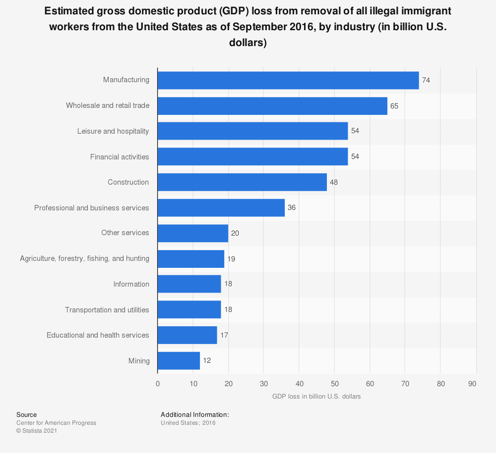 Statistic: Estimated gross domestic product (GDP) loss from removal of all illegal immigrant workers from the United States as of September 2016, by industry (in billion U.S. dollars) | Statista