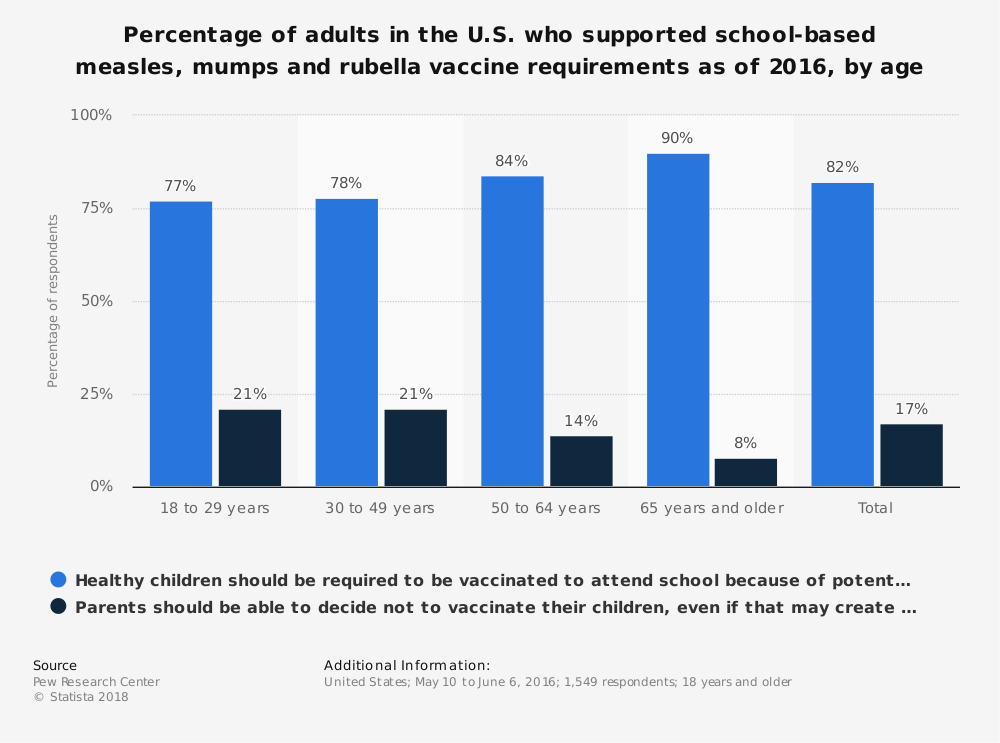 Statistic: Percentage of adults in the U.S. who supported school-based measles, mumps and rubella vaccine requirements as of 2016, by age | Statista