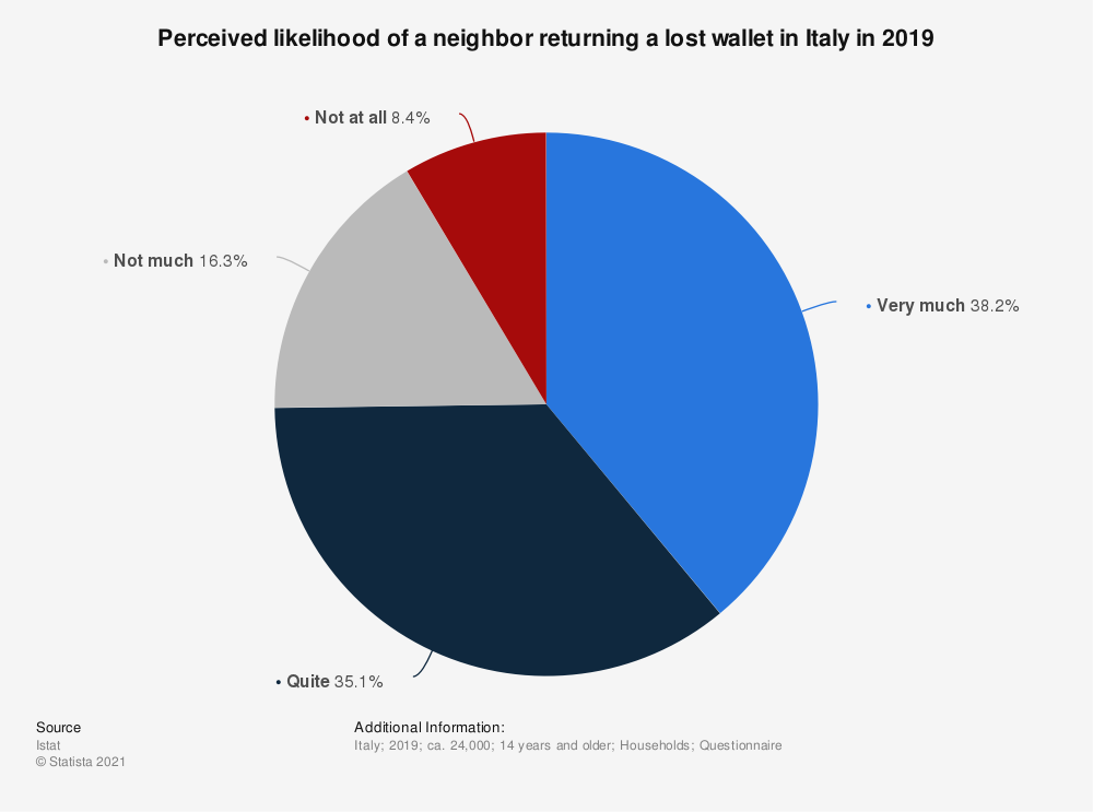 Statistic: Perceived likelihood of a neighbor returning a lost wallet in Italy in 2019 | Statista