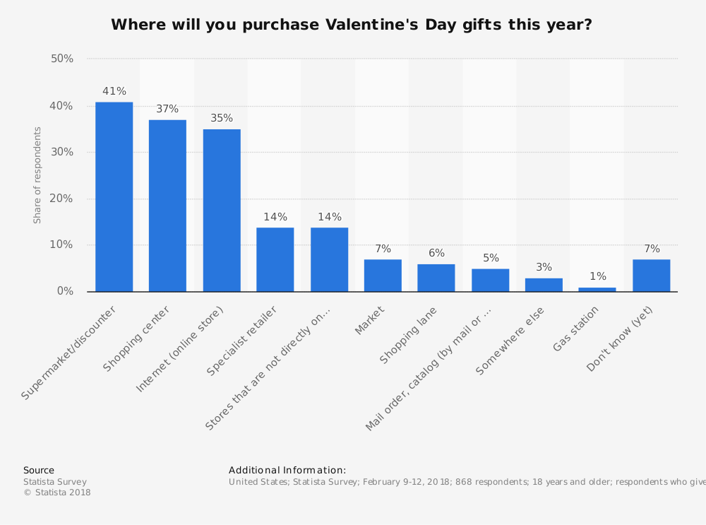 Statistic: Where will you purchase Valentine's Day gifts this year? | Statista