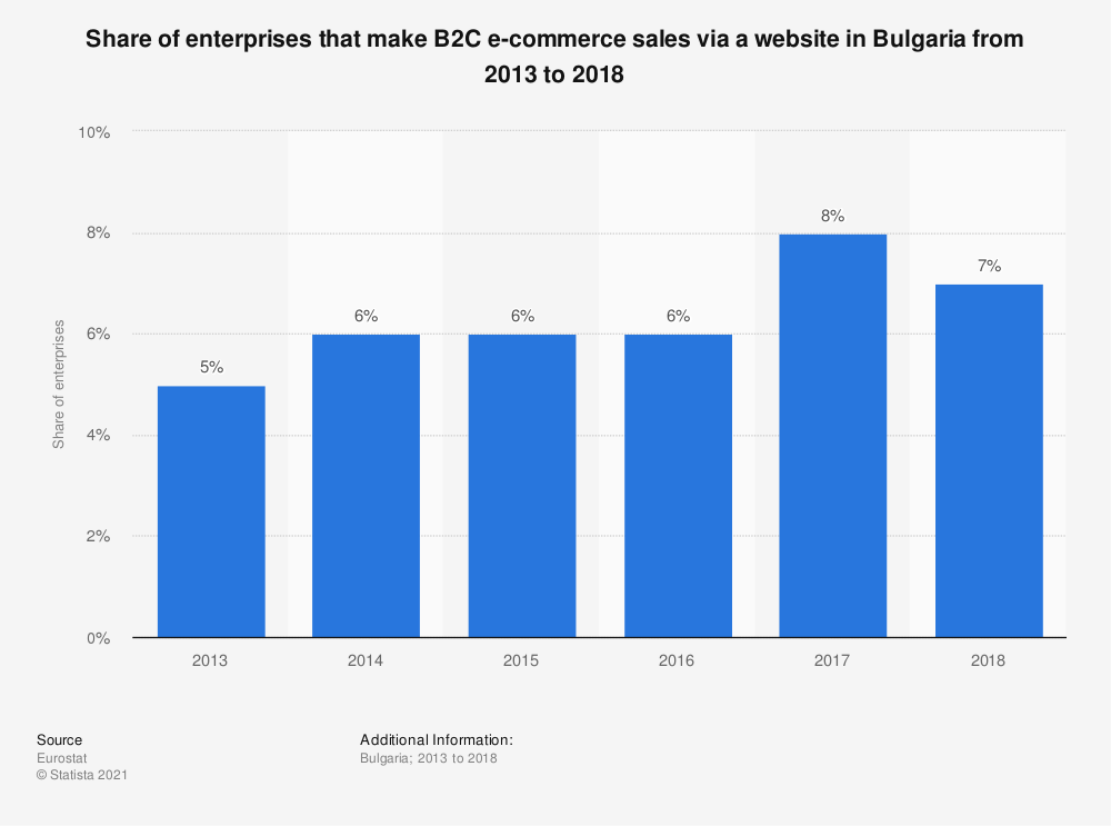 Statistic: Share of enterprises that make B2C e-commerce sales via a website in Bulgaria from 2013 to 2018 | Statista