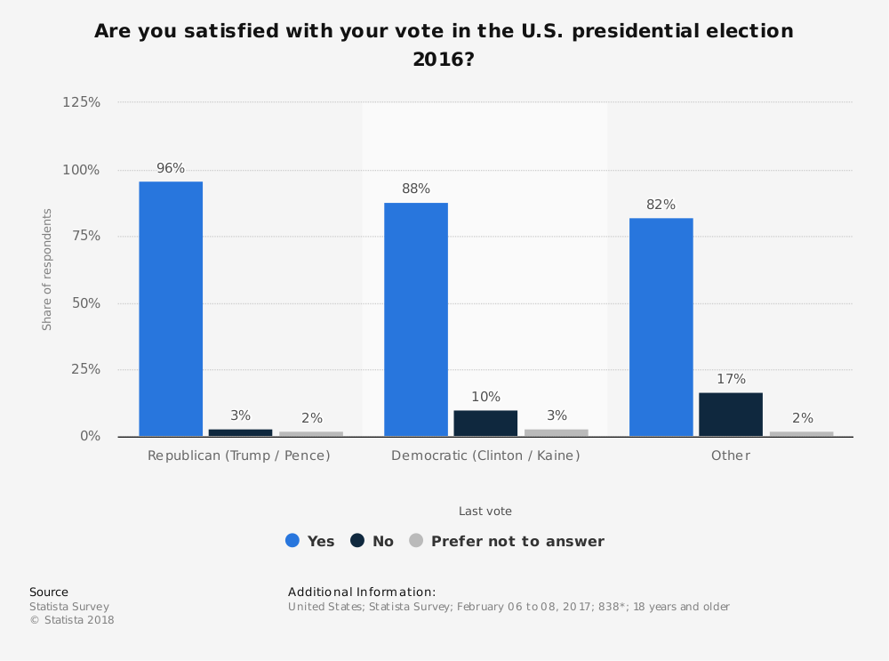 Statistic: Are you satisfied with your vote in the U.S. presidential election 2016? | Statista