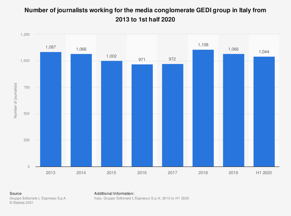 Statistic: Number of journalists working for the media conglomerate GEDI group in Italy from 2013 to 1st half 2020 | Statista
