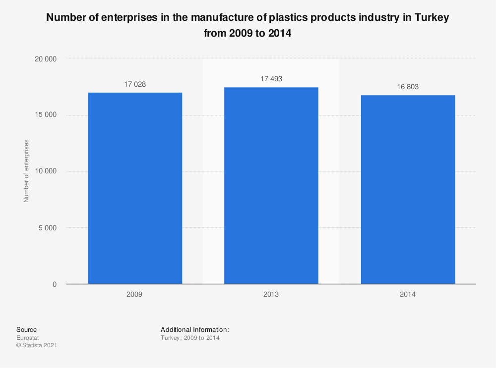 Statistic: Number of enterprises in the manufacture of plastics products industry in Turkey from 2009 to 2014 | Statista