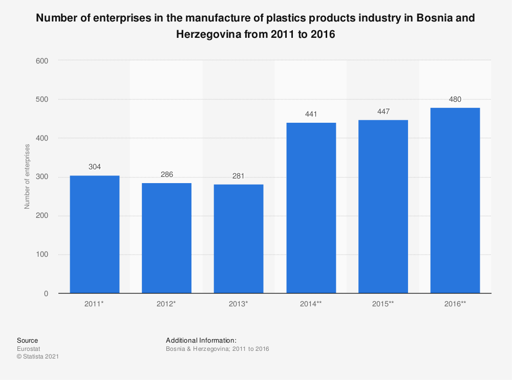 Statistic: Number of enterprises in the manufacture of plastics products industry in Bosnia and Herzegovina from 2011 to 2016 | Statista