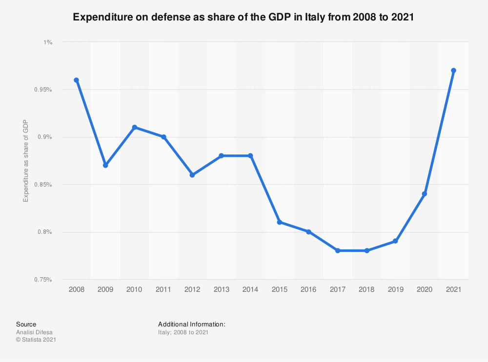 Statistic: Expenditure on defense as share of the GDP in Italy from 2008 to 2020 | Statista