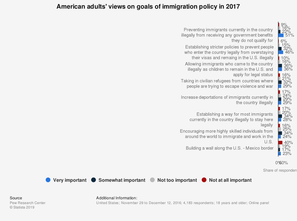 Statistic: American adults' views on goals of immigration policy in 2017 | Statista