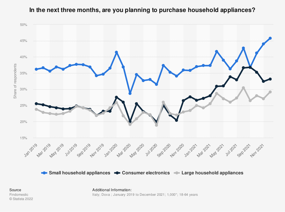 Statistic: In the next three months, are you planning to purchase household appliances? | Statista