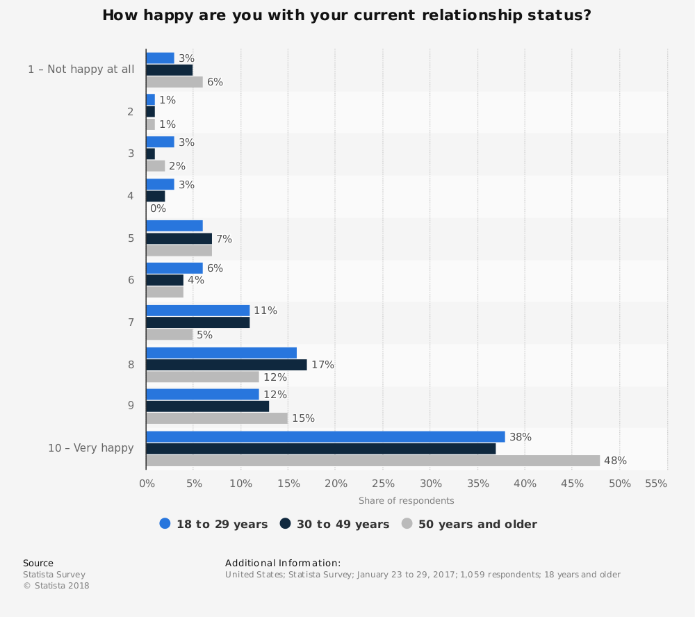 Statistic: How happy are you with your current relationship status? | Statista