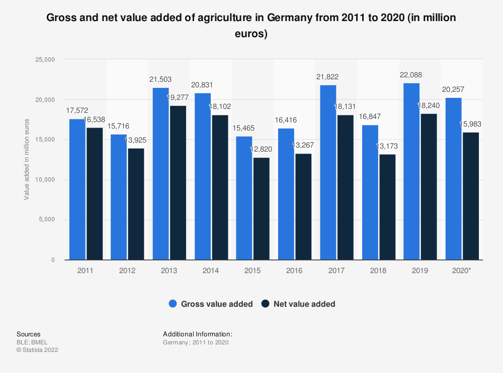 Statistic: Gross and net value added of agriculture in Germany from 2011 to 2017 (in million euros) | Statista