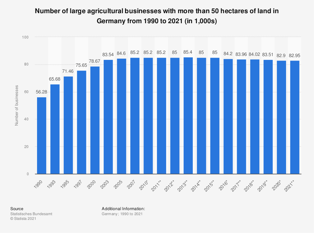 Statistic: Number of large agricultural businesses with a used area of more than 50 hectares in Germany from 1990 to 2018 (in 1,000) | Statista