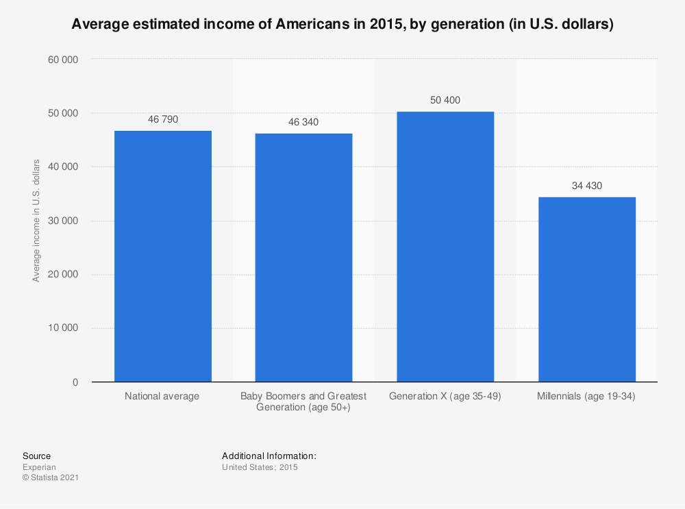 Statistic: Average estimated income of Americans in 2015, by generation (in U.S. dollars)   Statista