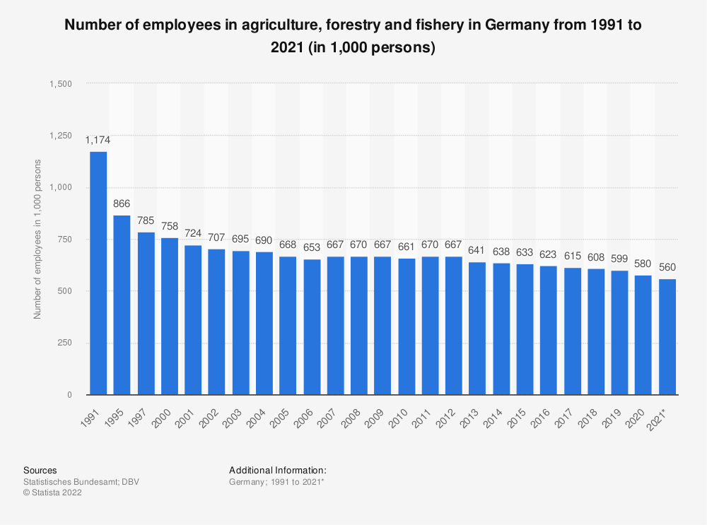 Statistic: Number of employees in agriculture, forestry and fishery in Germany from 1991 to 2019 (in 1,000 persons) | Statista