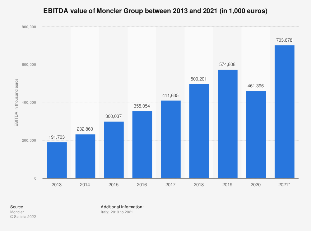 Statistic: EBITDA value of the Italian fashion company Moncler between 2013 and 2019 (in 1,000 euros) | Statista