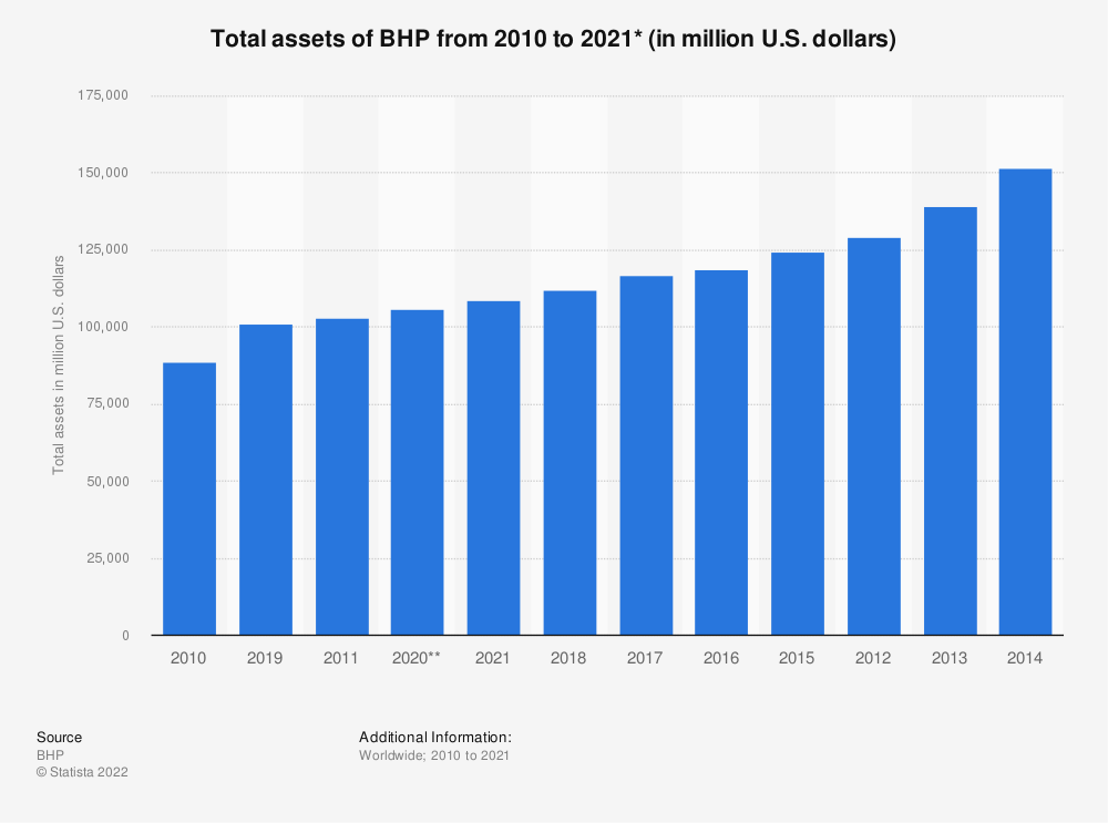 Statistic: Total assets of BHP from 2009 to 2020 (in million U.S. dollars) | Statista