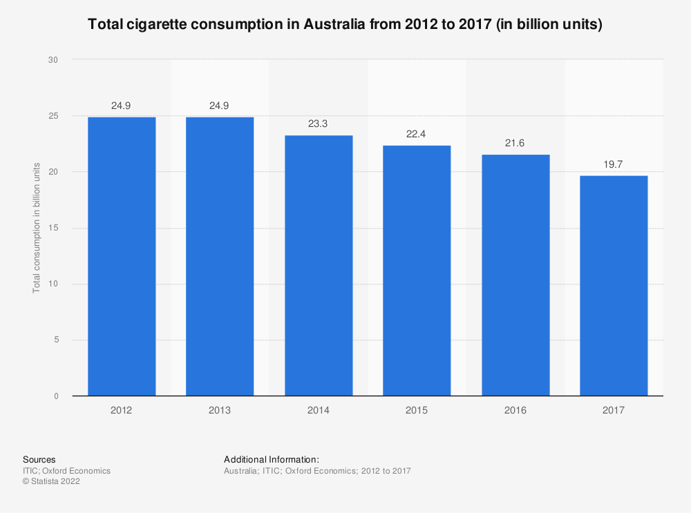 Statistic: Total cigarette consumption in Australia from 2012 to 2017 (in billion units) | Statista