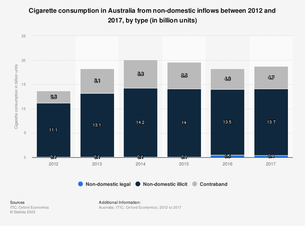 Statistic: Cigarette consumption in Australia from non-domestic inflows between 2012 and 2017, by type (in billion units) | Statista
