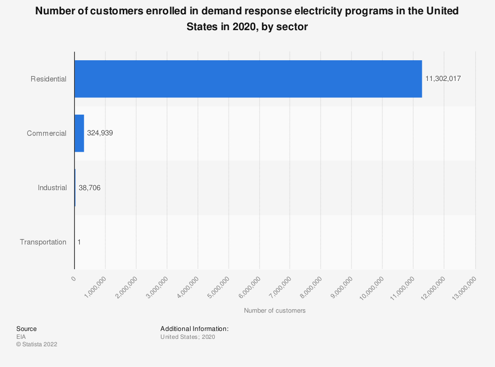 Statistic: Number of customers enrolled in demand response electricity programs in the United States in 2019, by sector  | Statista