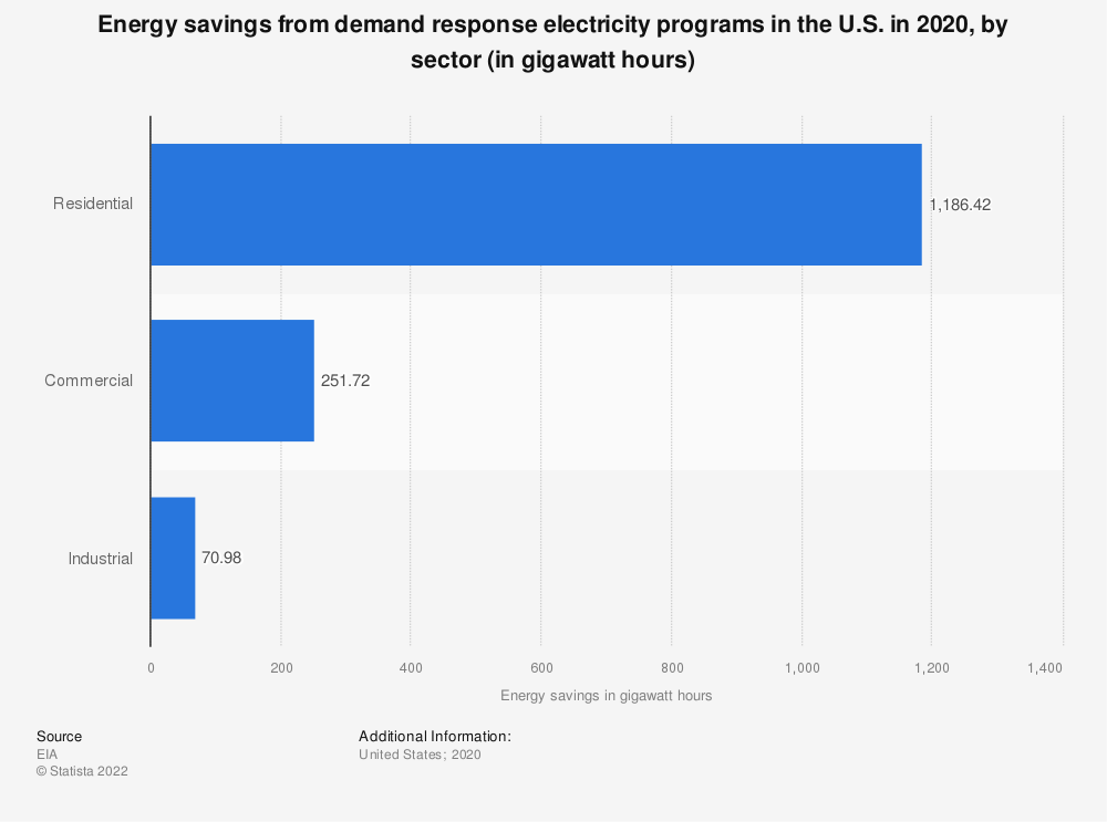 Statistic: Energy savings from demand response electricity programs in the U.S. in 2019, by sector (in gigawatt hours) | Statista
