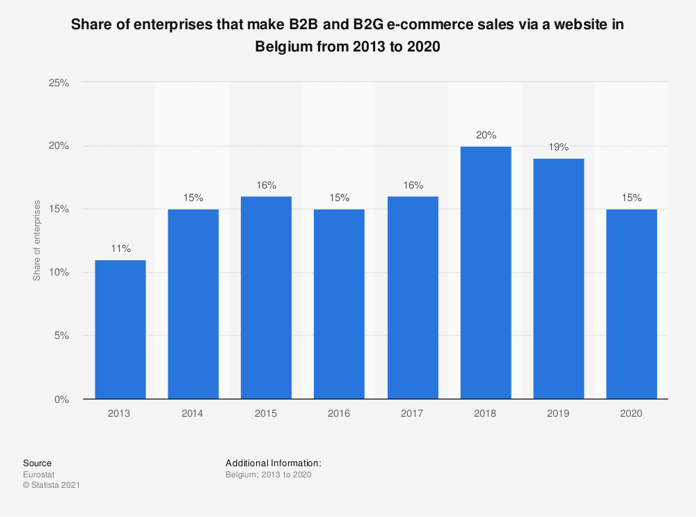 Statistic: Share of enterprises that make B2B and B2G e-commerce sales via a website in Belgium from 2013 to 2016 | Statista