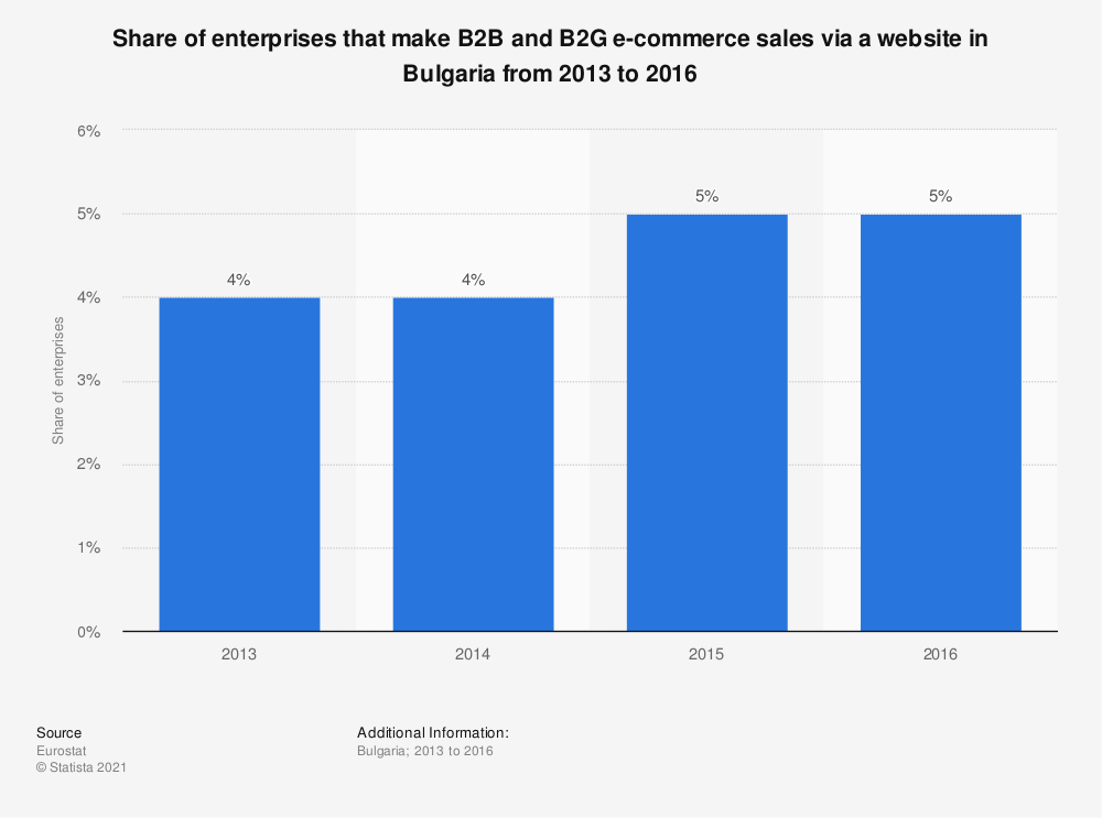 Statistic: Share of enterprises that make B2B and B2G e-commerce sales via a website in Bulgaria from 2013 to 2016 | Statista