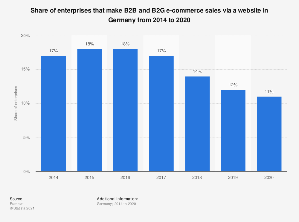 Statistic: Share of enterprises that make B2B and B2G e-commerce sales via a website in Germany from 2014 to 2016 | Statista