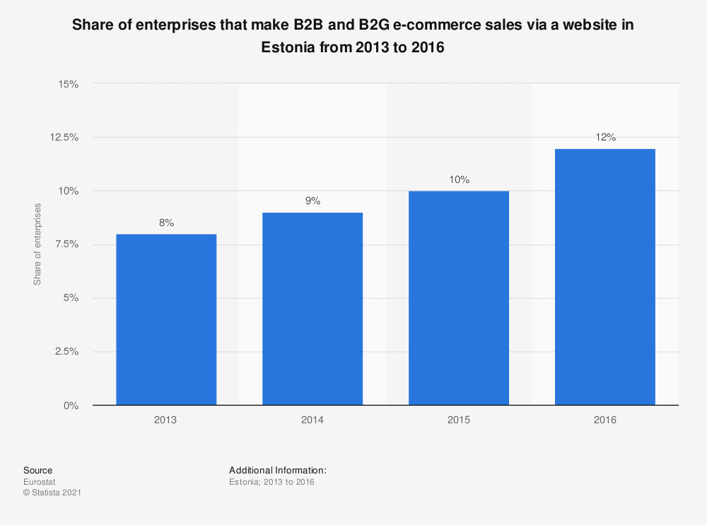 Statistic: Share of enterprises that make B2B and B2G e-commerce sales via a website in Estonia from 2013 to 2016 | Statista