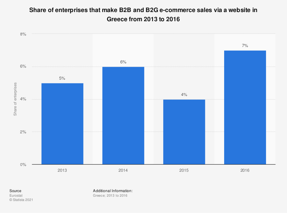 Statistic: Share of enterprises that make B2B and B2G e-commerce sales via a website in Greece from 2013 to 2016 | Statista