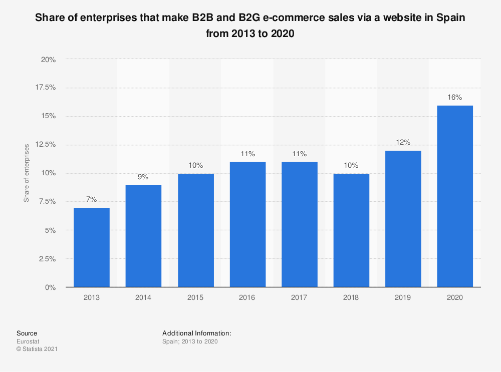 Statistic: Share of enterprises that make B2B and B2G e-commerce sales via a website in Spain from 2013 to 2016 | Statista