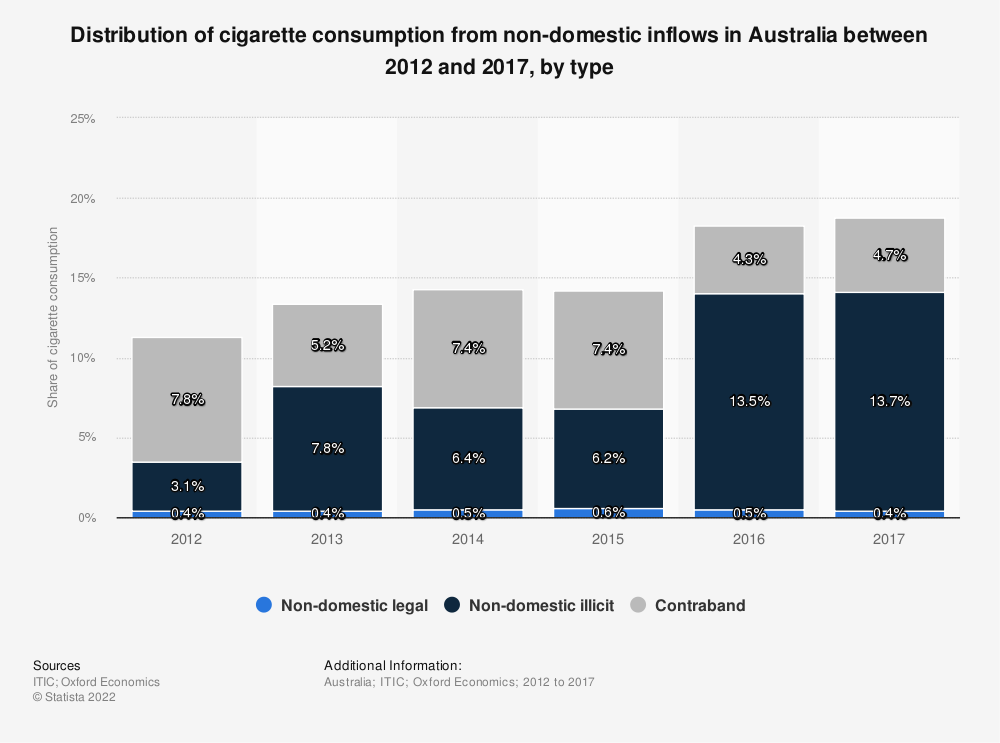 Statistic: Distribution of cigarette consumption from non-domestic inflows in Australia between 2012 and 2017, by type  | Statista