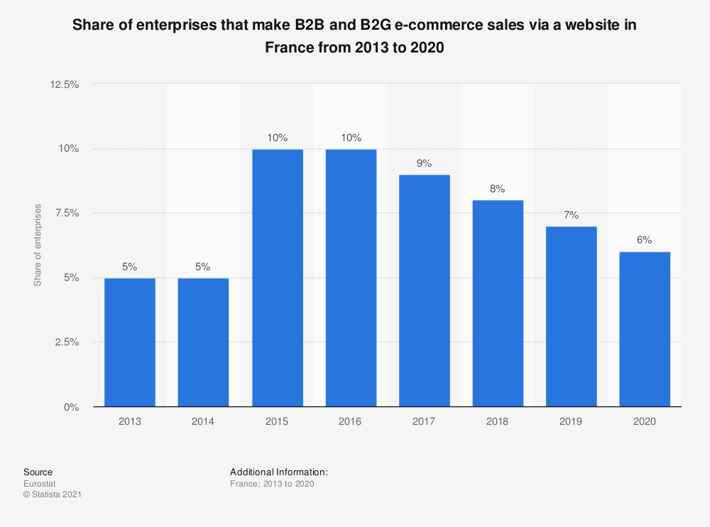 Statistic: Share of enterprises that make B2B and B2G e-commerce sales via a website in France from 2013 to 2019 | Statista