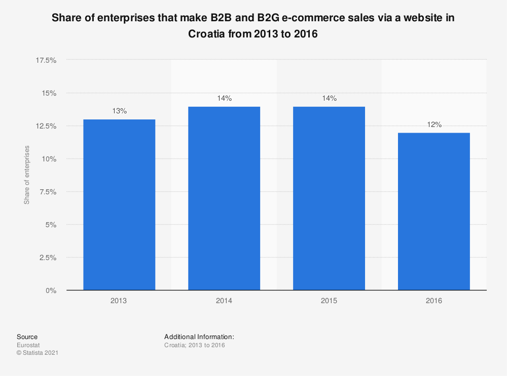 Statistic: Share of enterprises that make B2B and B2G e-commerce sales via a website in Croatia from 2013 to 2016 | Statista