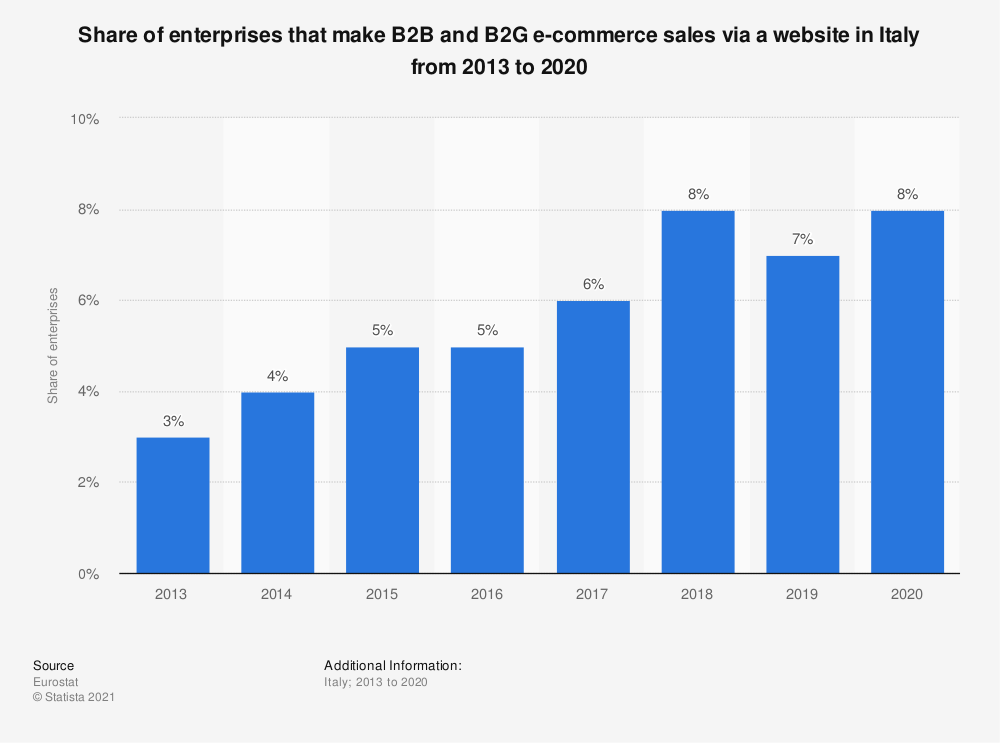 Statistic: Share of enterprises that make B2B and B2G e-commerce sales via a website in Italy from 2013 to 2016 | Statista