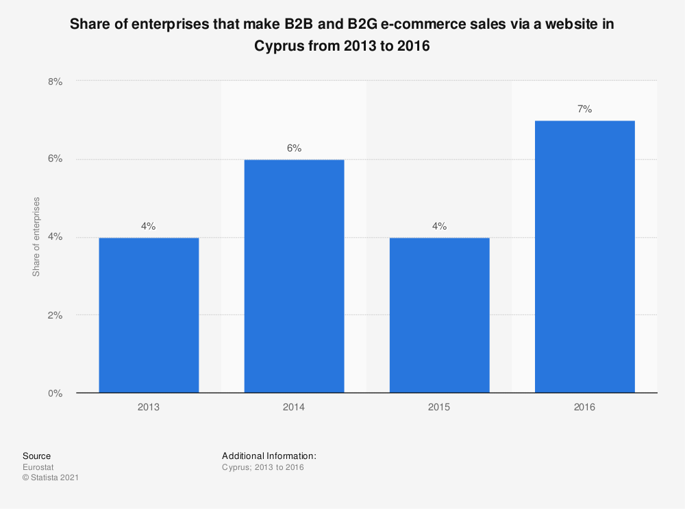 Statistic: Share of enterprises that make B2B and B2G e-commerce sales via a website in Cyprus from 2013 to 2016 | Statista