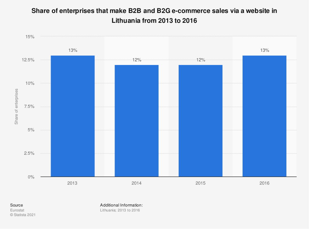 Statistic: Share of enterprises that make B2B and B2G e-commerce sales via a website in Lithuania from 2013 to 2016 | Statista