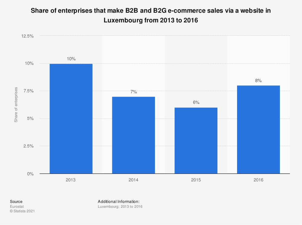Statistic: Share of enterprises that make B2B and B2G e-commerce sales via a website in Luxembourg from 2013 to 2016 | Statista