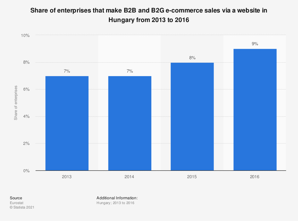 Statistic: Share of enterprises that make B2B and B2G e-commerce sales via a website in Hungary from 2013 to 2016 | Statista