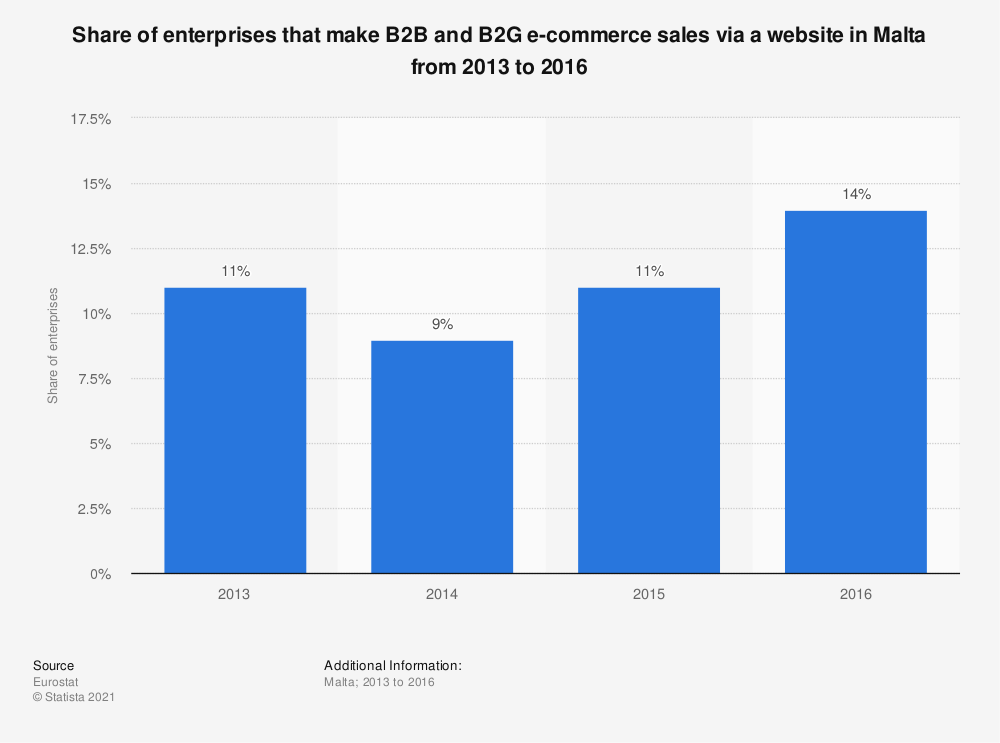 Statistic: Share of enterprises that make B2B and B2G e-commerce sales via a website in Malta from 2013 to 2016 | Statista