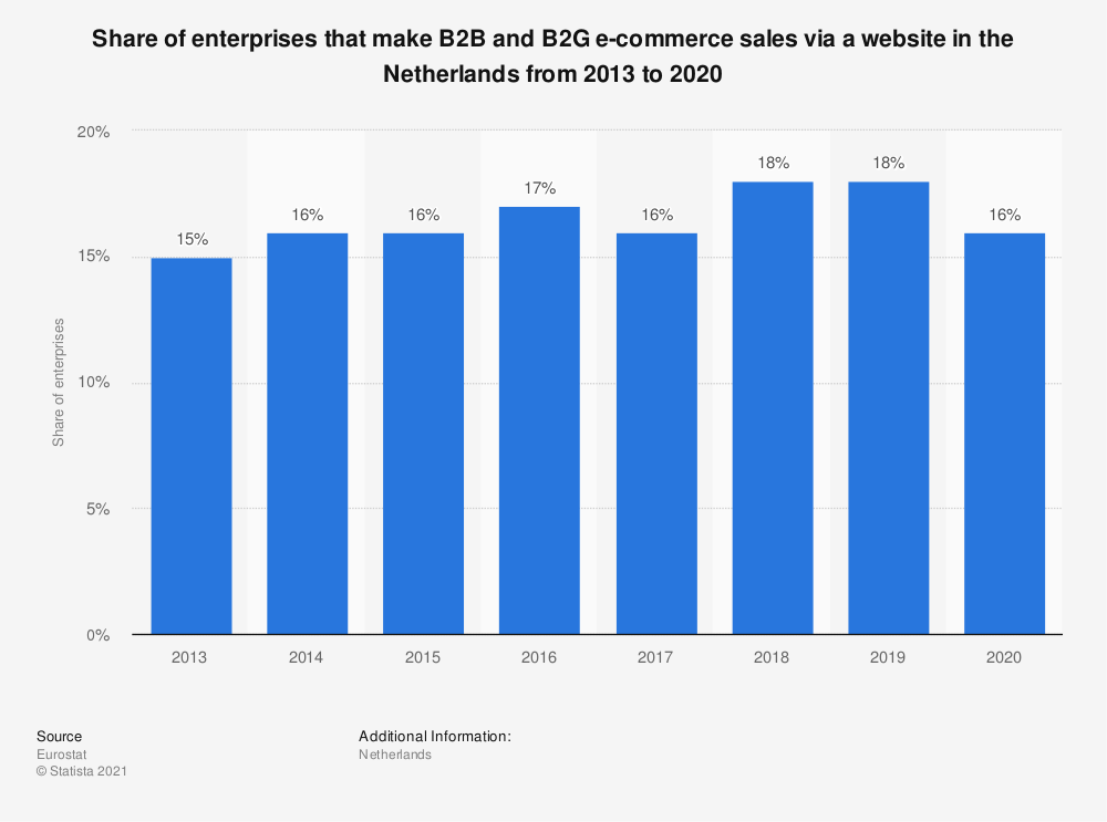Statistic: Share of enterprises that make B2B and B2G e-commerce sales via a website in the Netherlands from 2013 to 2016 | Statista