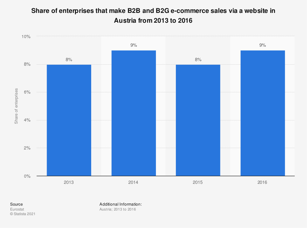 Statistic: Share of enterprises that make B2B and B2G e-commerce sales via a website in Austria from 2013 to 2016 | Statista