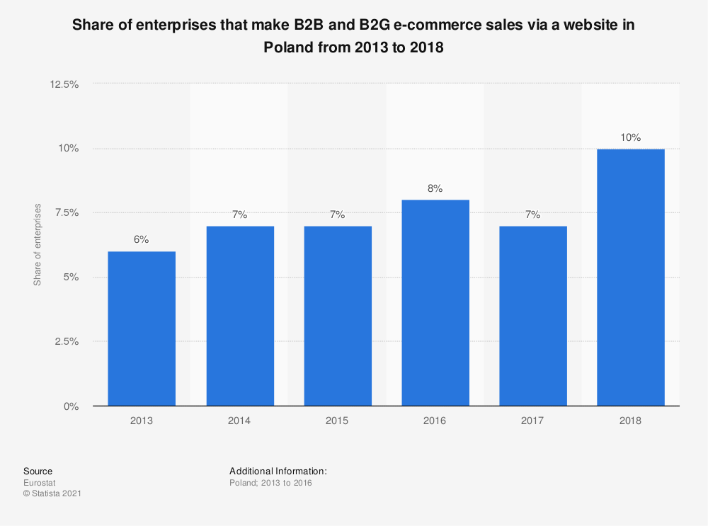 Statistic: Share of enterprises that make B2B and B2G e-commerce sales via a website in Poland from 2013 to 2018 | Statista