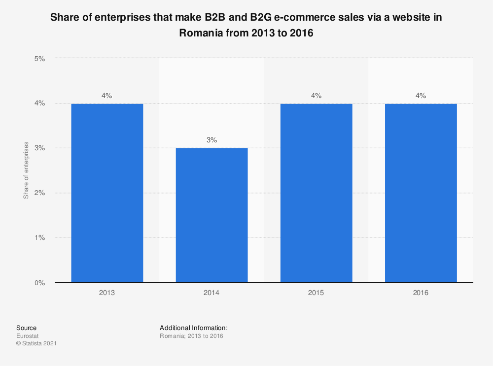 Statistic: Share of enterprises that make B2B and B2G e-commerce sales via a website in Romania from 2013 to 2016 | Statista