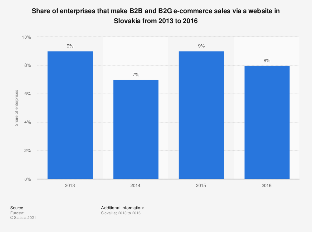 Statistic: Share of enterprises that make B2B and B2G e-commerce sales via a website in Slovakia from 2013 to 2016 | Statista