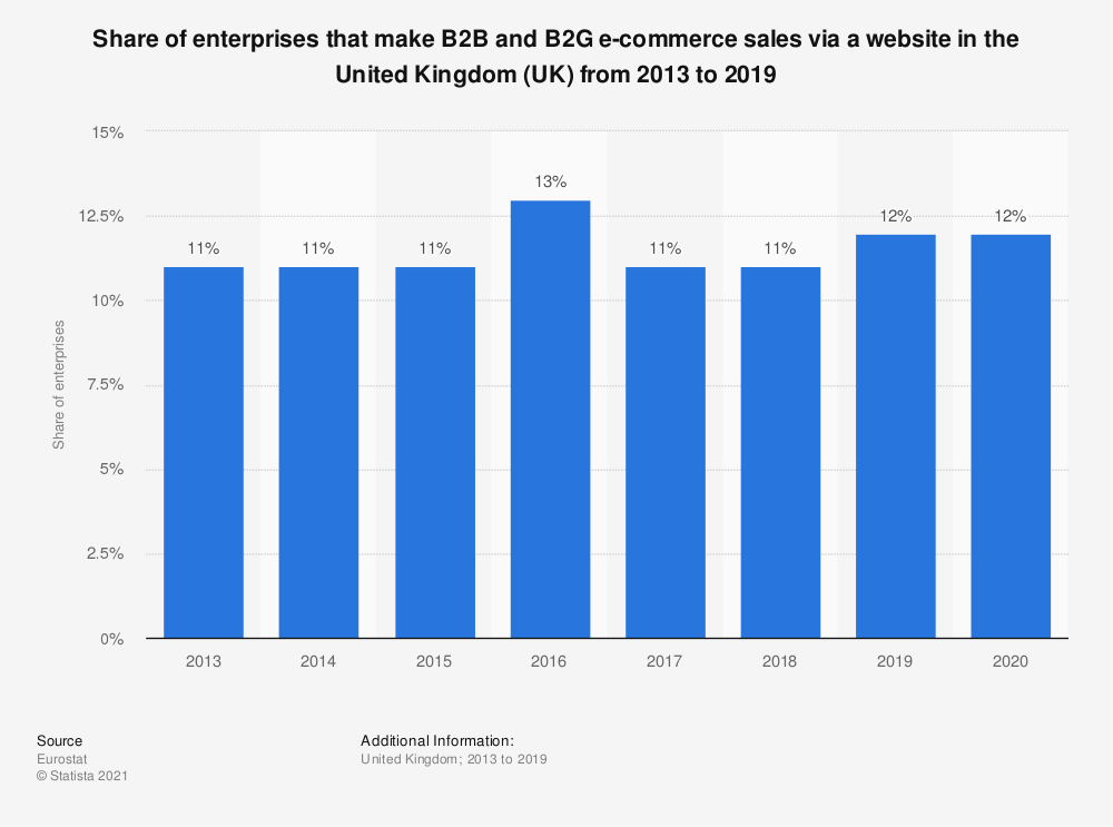 Statistic: Share of enterprises that make B2B and B2G e-commerce sales via a website in the United Kingdom (UK) from 2013 to 2019 | Statista