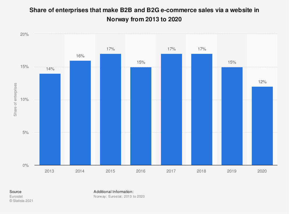 Statistic: Share of enterprises that make B2B and B2G e-commerce sales via a website in Norway from 2013 to 2016 | Statista